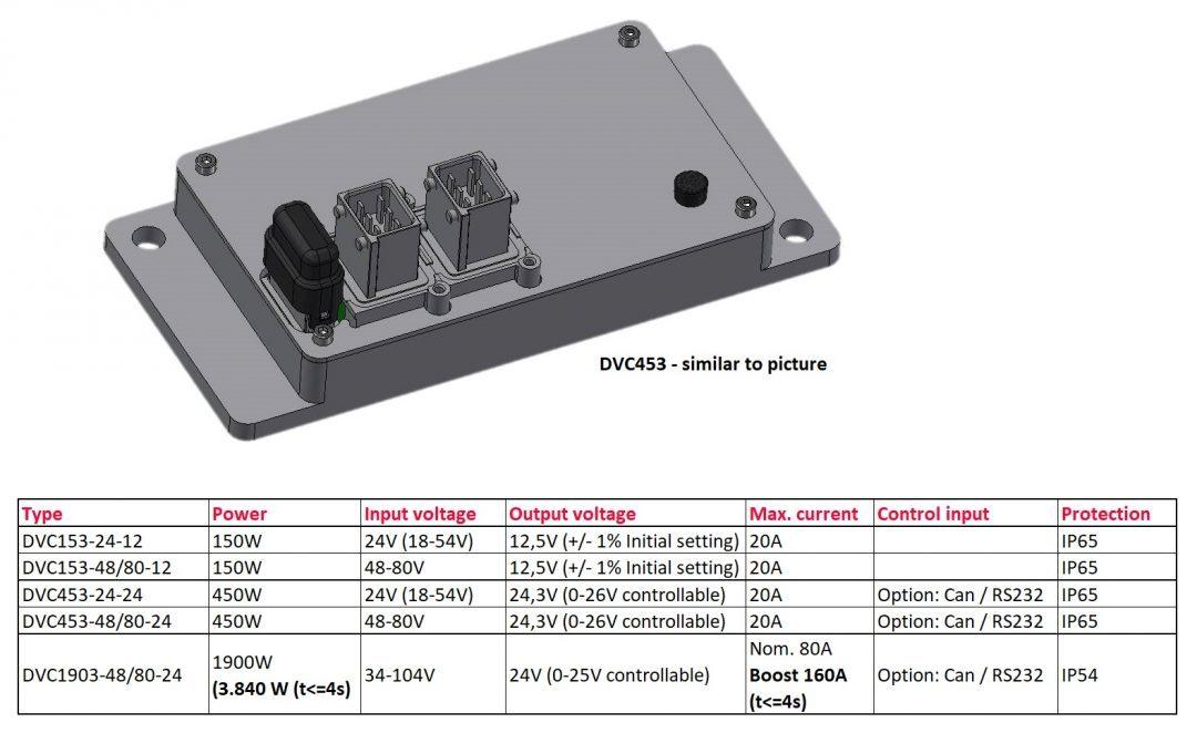 dvc series - Neuvorstellung auf der LogiMAT:  Eine neue Generation extrem kompakter und leistungsstarker Fahrzeugwandler