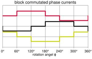 Block Kommutierung 300x193 - Motor controller